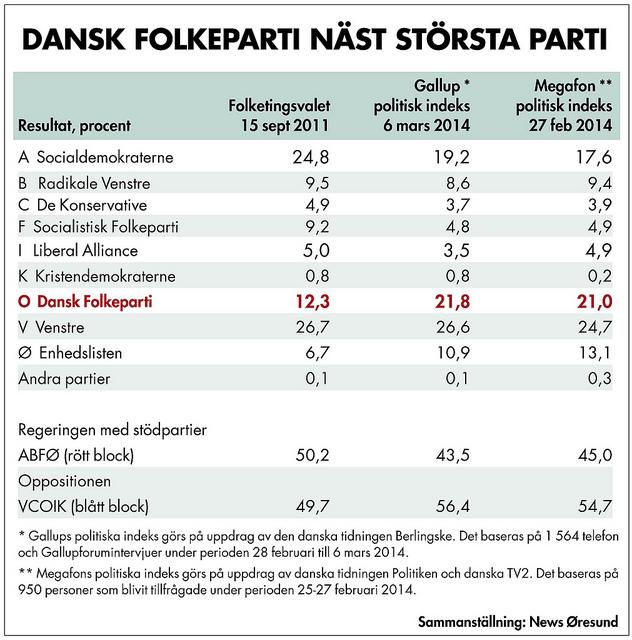 Tabell_Danskfolkeparti_600