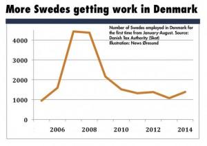 svenska jobb i danmark