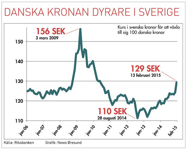 Valutakurs SEK DKK webb