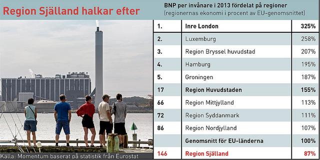 Danska regioner tabell webb