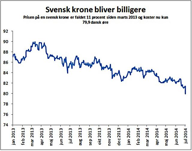 Billigare svensk krona