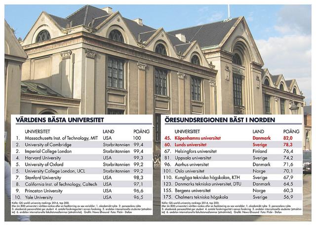 Nordens basta universitet i Oresundsregionen webb