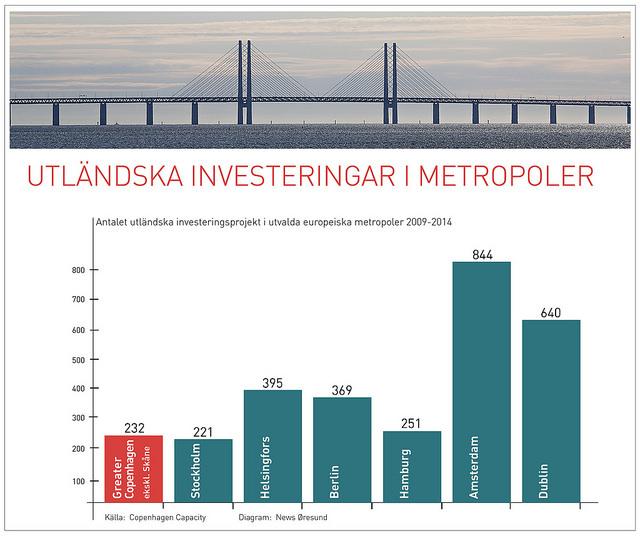 Investeringar SE webb
