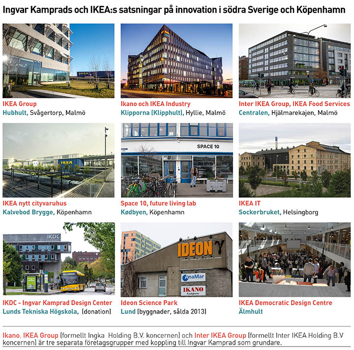 Ingvar Kamprads innovativa center web