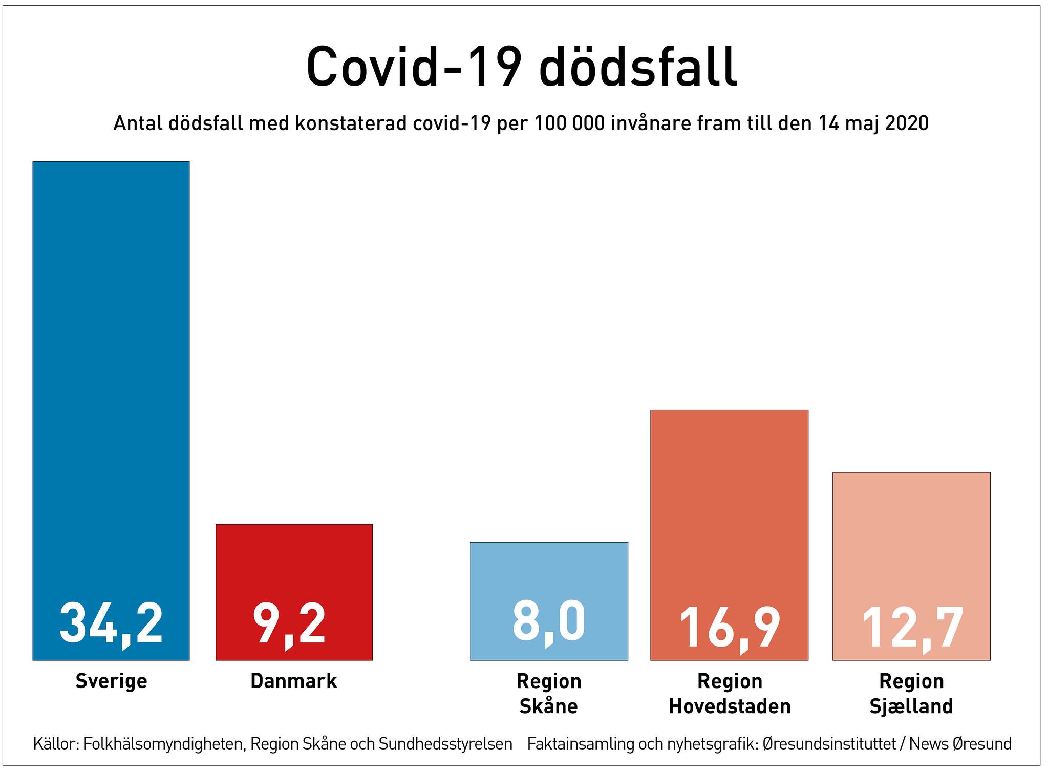 Covid 19 Allt Farre I Intensivvard I Danmark Men Hittills Fler Dodsfall Pa Sjalland An I Skane News Oresund Sverige