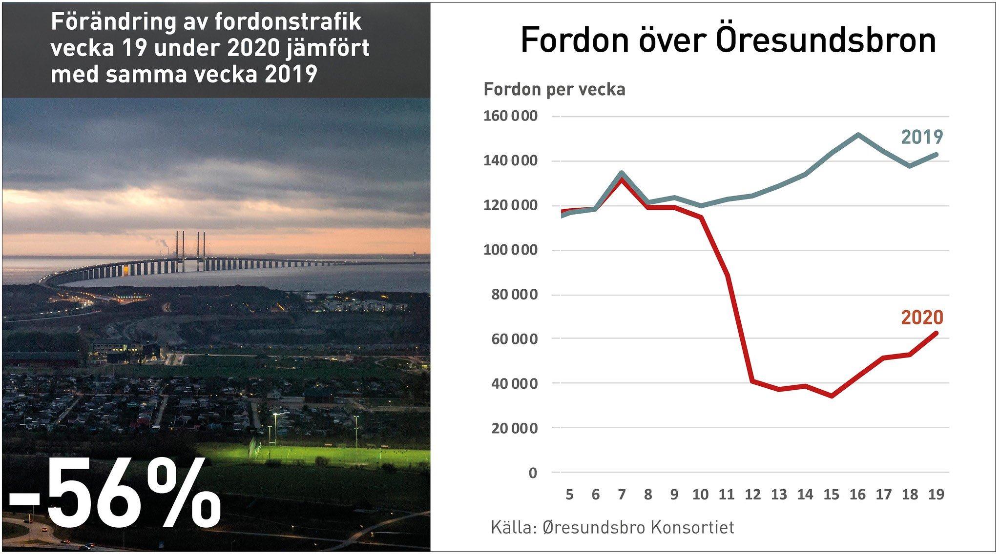 20200514 fordonstrafik over Oresundsbron v19 SE web